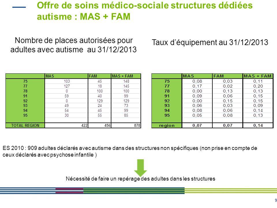 99 Offre de soins médico-sociale structures dédiées autisme : MAS + FAM Nombre de places autorisées pour adultes avec autisme au 31/12/2013 Taux d'équ