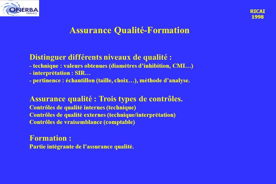 RICAI 1998 Assurance Qualité-Formation Distinguer différents niveaux de qualité : - technique : valeurs obtenues (diamètres d'inhibition, CMI…) - interprétation : SIR… - pertinence : échantillon (taille, choix…), méthode d'analyse.