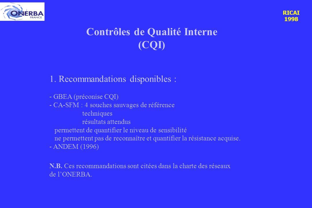 RICAI 1998 Contrôles de Qualité Interne (CQI) 1.
