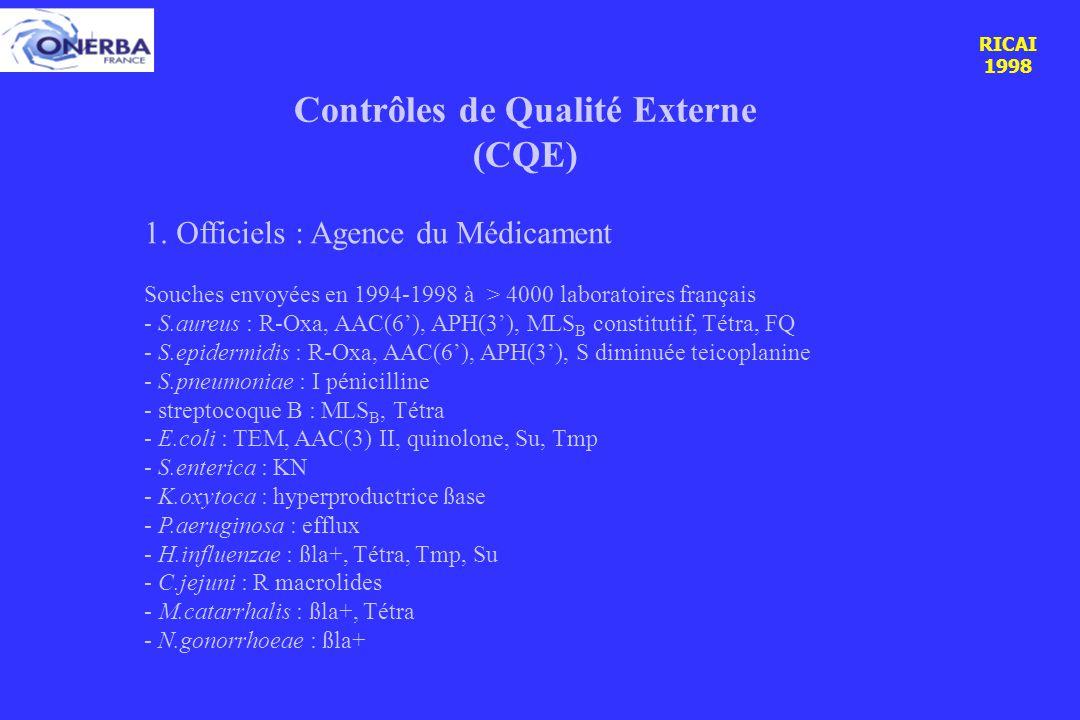 RICAI 1998 Contrôles de Qualité Externe (CQE) 1.