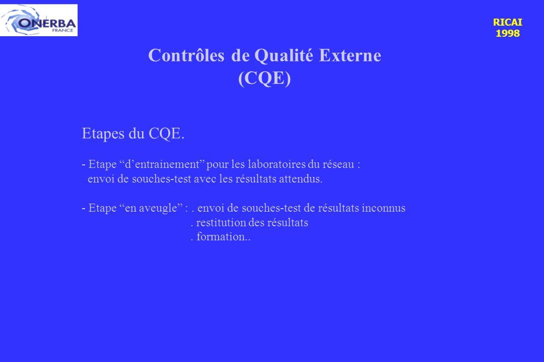 RICAI 1998 Contrôles de Qualité Externe (CQE) Etapes du CQE.