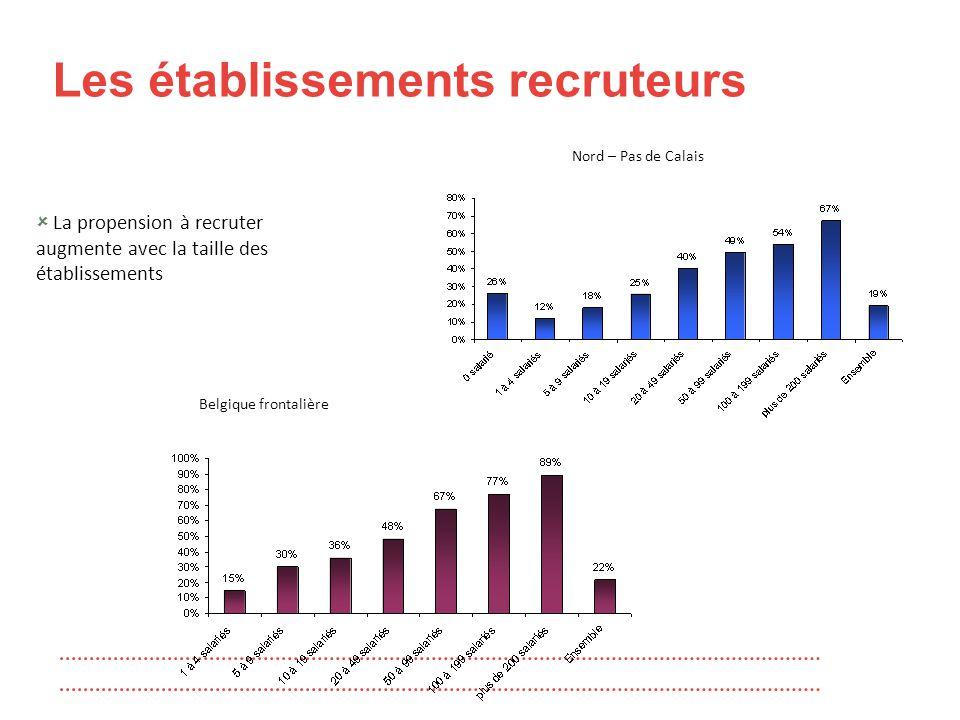 Les établissements recruteurs  La propension à recruter augmente avec la taille des établissements Nord – Pas de Calais Belgique frontalière