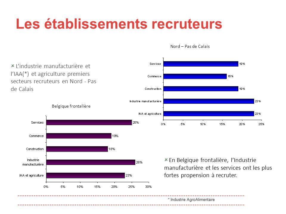 Les établissements recruteurs  L'industrie manufacturière et l'IAA(*) et agriculture premiers secteurs recruteurs en Nord - Pas de Calais  En Belgique frontalière, l'Industrie manufacturière et les services ont les plus fortes propension à recruter.