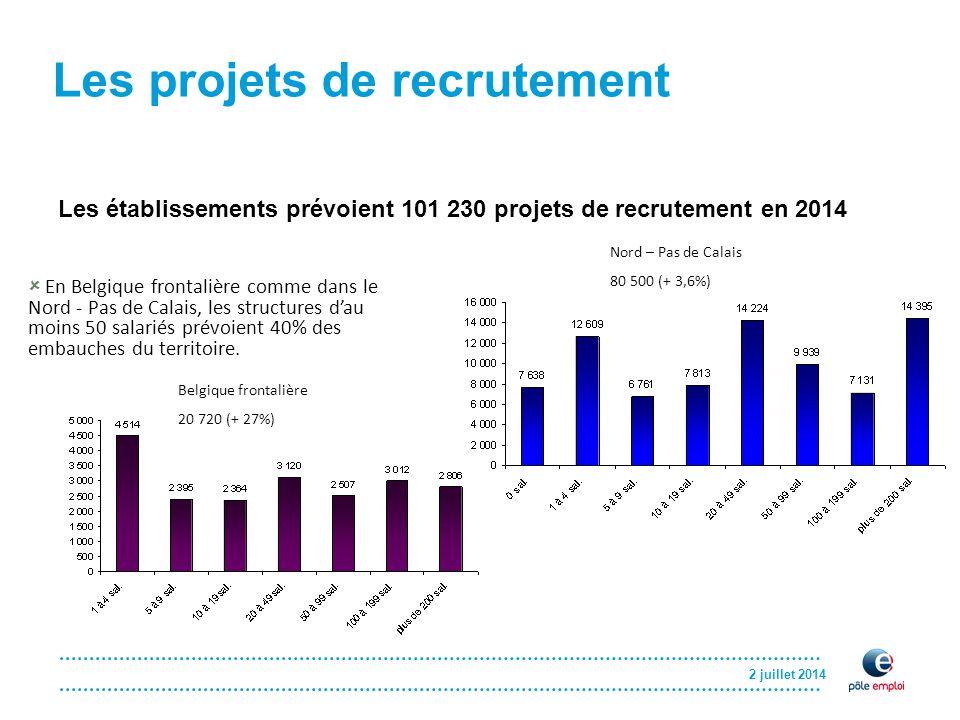 2 juillet 2014 Les projets de recrutement Les établissements prévoient 101 230 projets de recrutement en 2014 Nord – Pas de Calais 80 500 (+ 3,6%) Belgique frontalière 20 720 (+ 27%)  En Belgique frontalière comme dans le Nord - Pas de Calais, les structures d'au moins 50 salariés prévoient 40% des embauches du territoire.