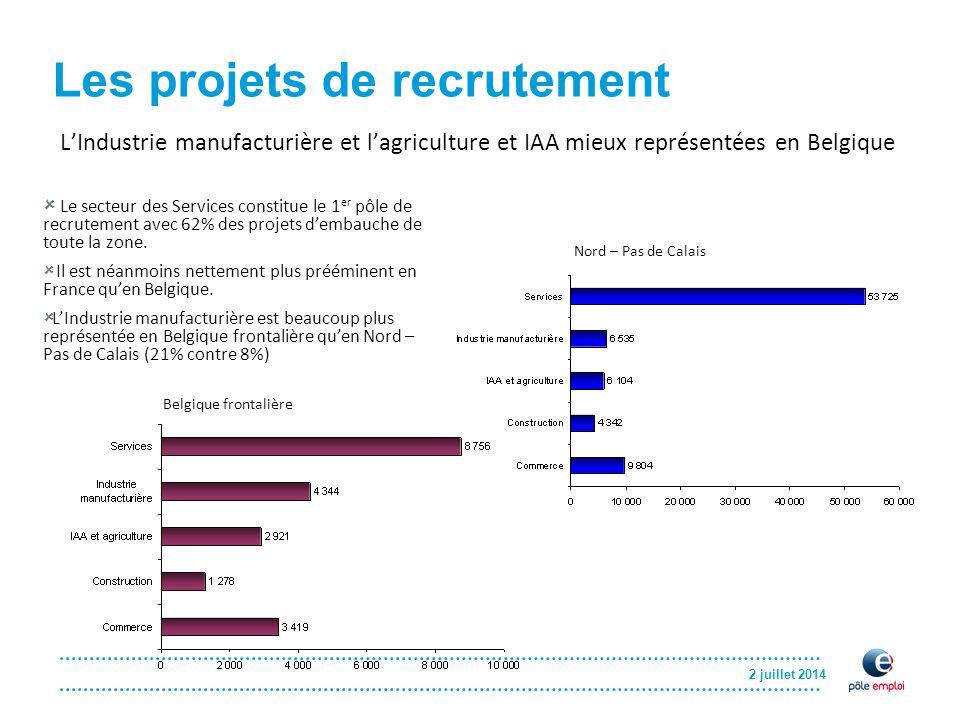 2 juillet 2014 Les projets de recrutement L'Industrie manufacturière et l'agriculture et IAA mieux représentées en Belgique Nord – Pas de Calais Belgique frontalière  Le secteur des Services constitue le 1 er pôle de recrutement avec 62% des projets d'embauche de toute la zone.