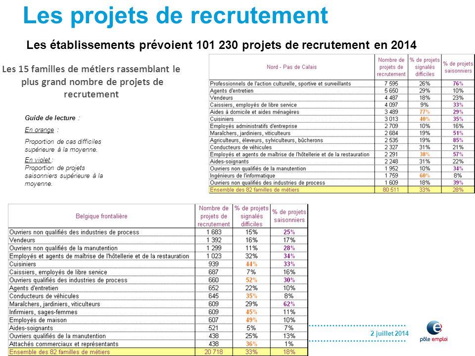 2 juillet 2014 Les projets de recrutement Les établissements prévoient 101 230 projets de recrutement en 2014 Guide de lecture : En orange : Proportion de cas difficiles supérieure à la moyenne.