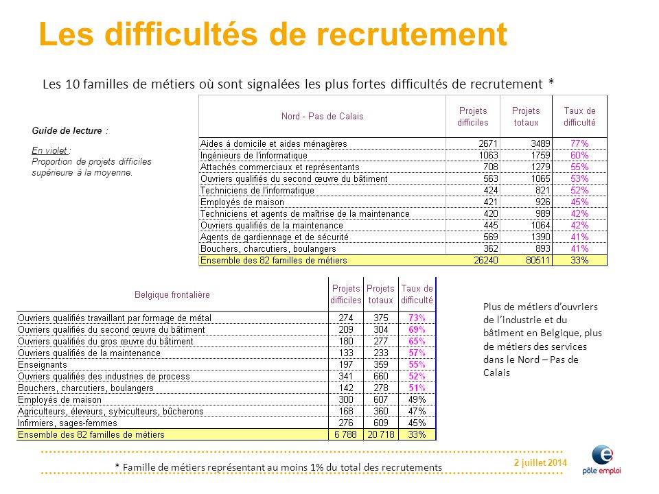 2 juillet 2014 Les difficultés de recrutement Les 10 familles de métiers où sont signalées les plus fortes difficultés de recrutement * * Famille de m
