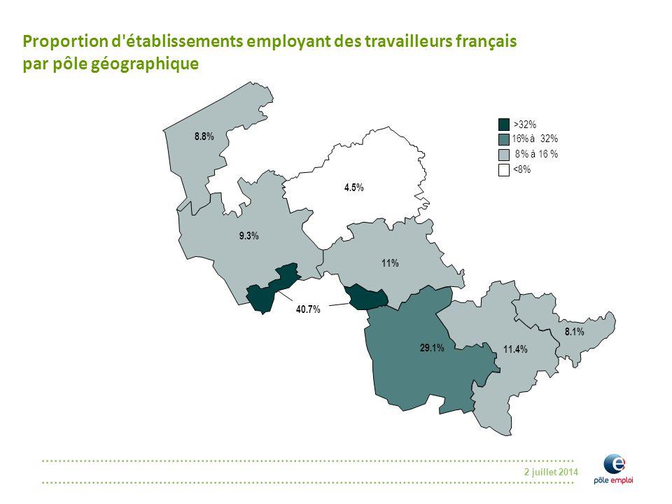2 juillet 2014 Proportion d établissements employant des travailleurs français par pôle géographique % %32 >32% 16 à % 8 à % <8% 8.1% 11.4% 8.8% 9.3% 4.5% 11% 40.7% 29.1%