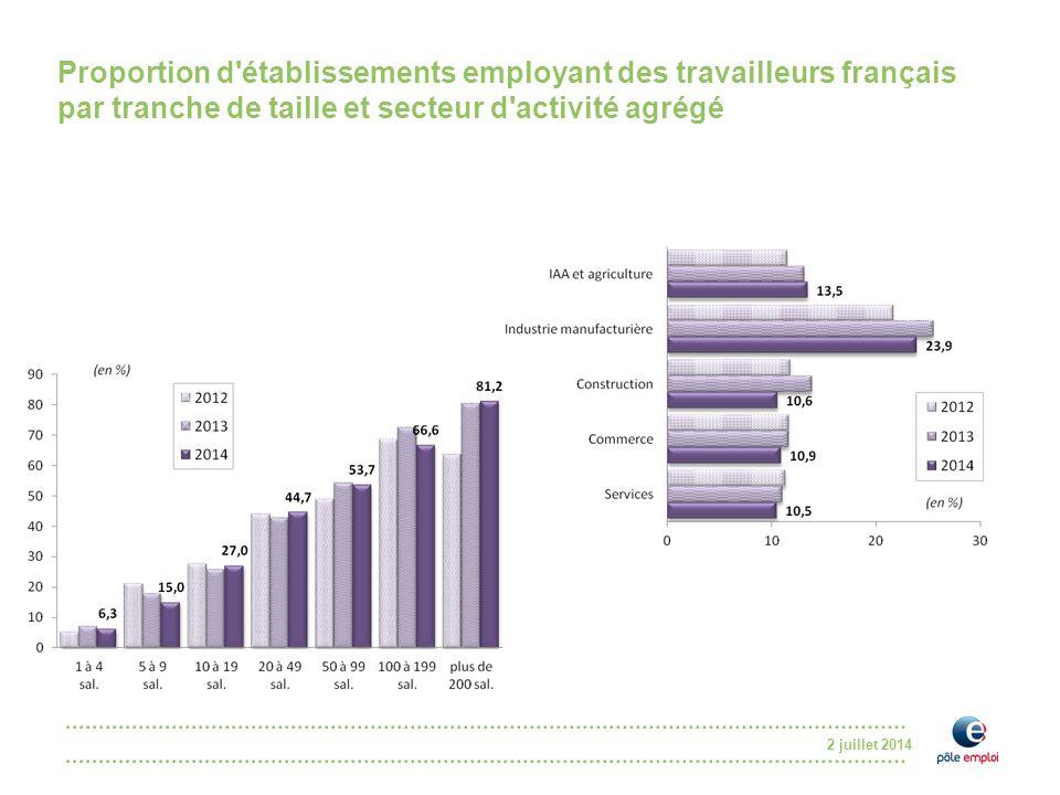 2 juillet 2014 Proportion d'établissements employant des travailleurs français par tranche de taille et secteur d'activité agrégé
