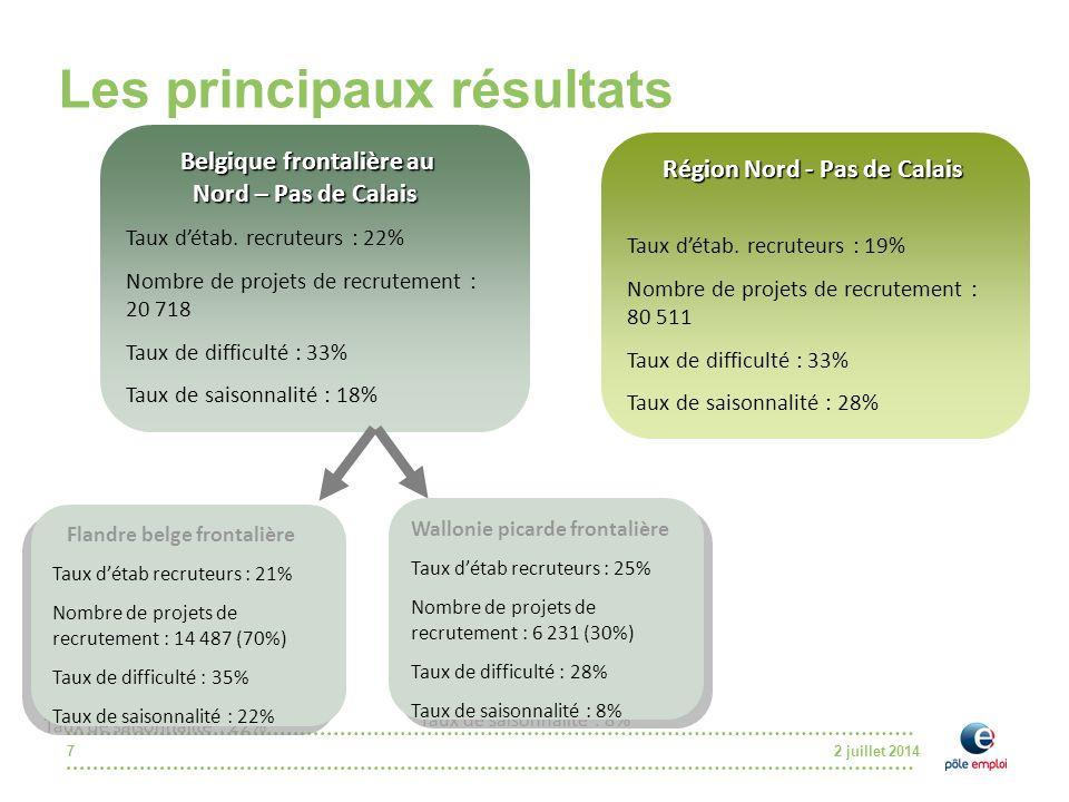 2 juillet 20147 Les principaux résultats Belgique frontalière au Belgique frontalière au Nord – Pas de Calais Nord – Pas de Calais Taux d'étab. recrut