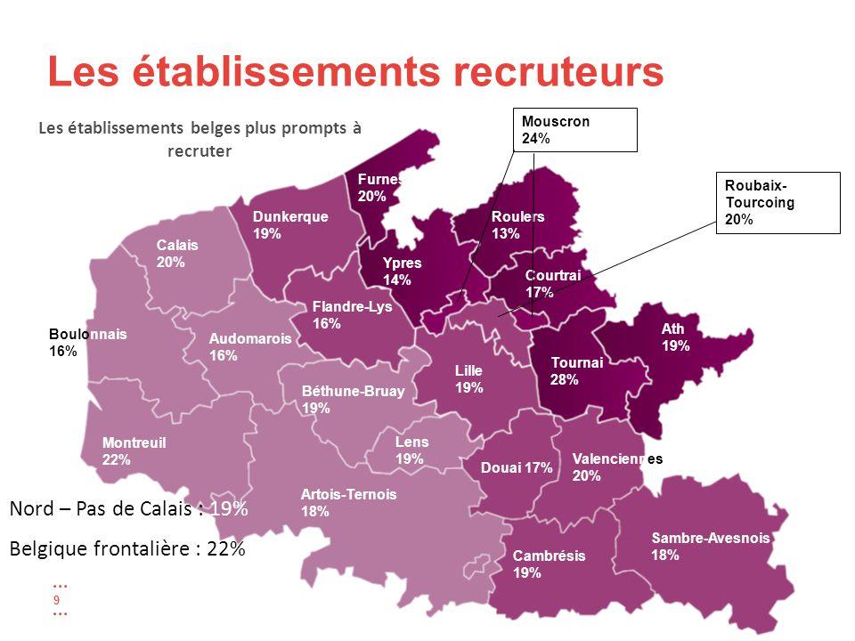 9 Les établissements belges plus prompts à recruter Dunkerque 19% Calais 20% Boulonnais 16% Montreuil 22% Audomarois 16% Artois-Ternois 18% Lens 19% Béthune-Bruay 19% Cambrésis 19% Sambre-Avesnois 18% Valenciennes 20% Douai 17% Lille 19% Flandre-Lys 16% Ath 19% Tournai 28% Courtrai 17% Roulers 13% Ypres 14% Furnes 20% Roubaix- Tourcoing 20% Mouscron 24% Nord – Pas de Calais : 19% Belgique frontalière : 22%