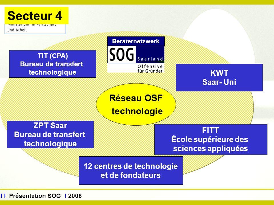 www.sog.saarland.de I I Présentation SOG I 2006 Beraternetzwerk Réseau OSF technologie TIT (CPA) Bureau de transfert technologique ZPT Saar Bureau de