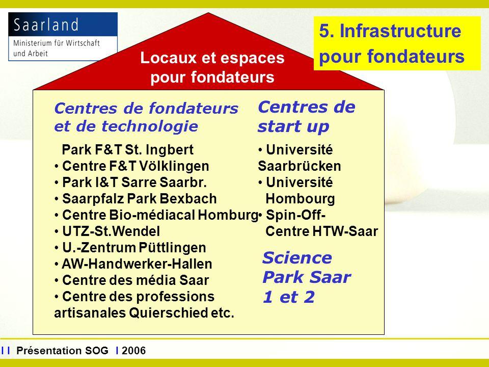 www.sog.saarland.de I I Présentation SOG I 2006 Centres de fondateurs et de technologie Park F&T St. Ingbert Centre F&T Völklingen Park I&T Sarre Saar