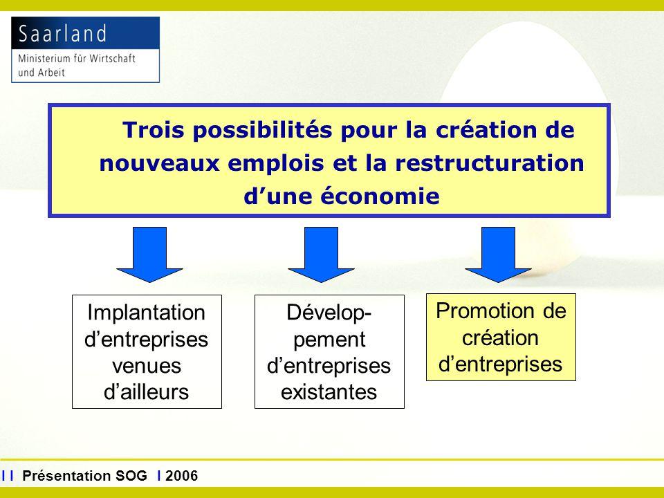 www.sog.saarland.de I I Présentation SOG I 2006 Trois possibilités pour la création de nouveaux emplois et la restructuration d'une économie Implantat