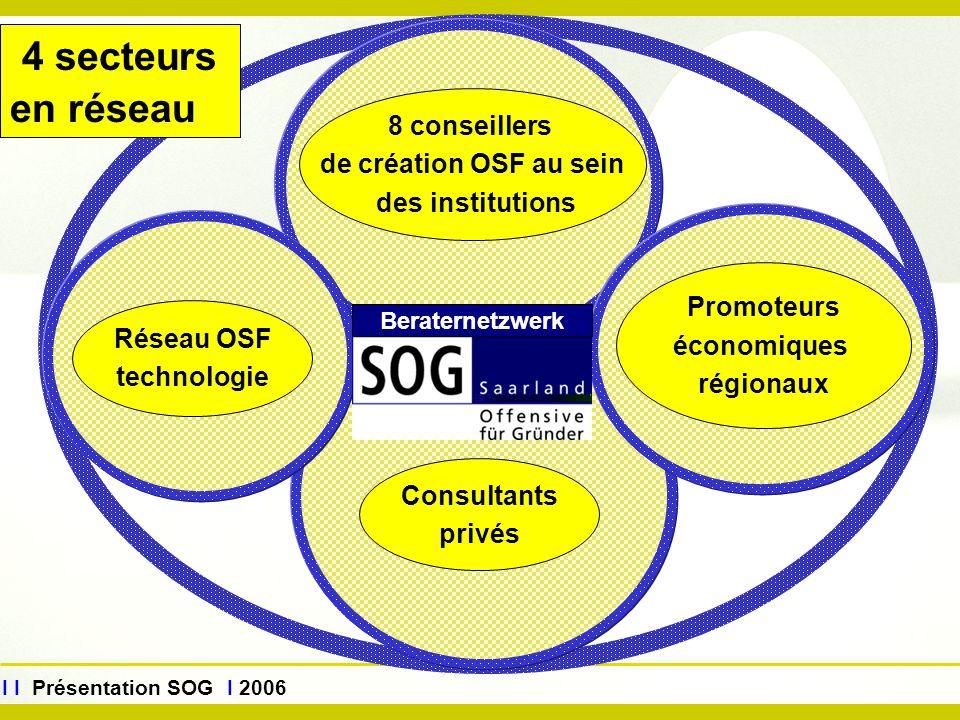www.sog.saarland.de I I Présentation SOG I 2006 Beraternetzwerk 8 conseillers de création OSF au sein des institutions Consultants privés Réseau OSF t