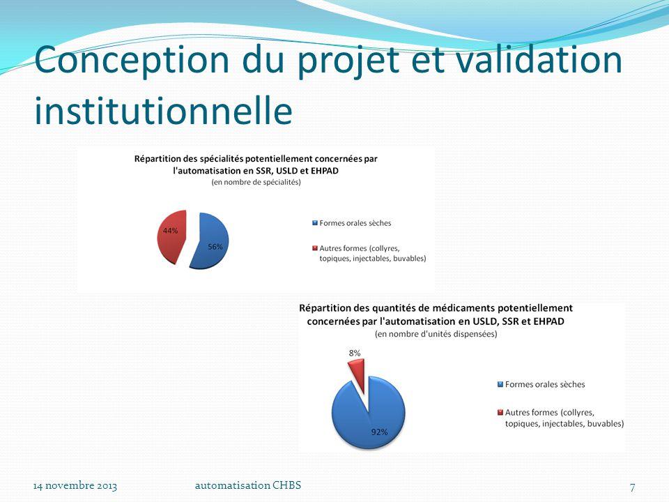 automatisation CHBS8 Conception du projet et validation institutionnelle Consommation des médicaments en MCO 14 novembre 2013