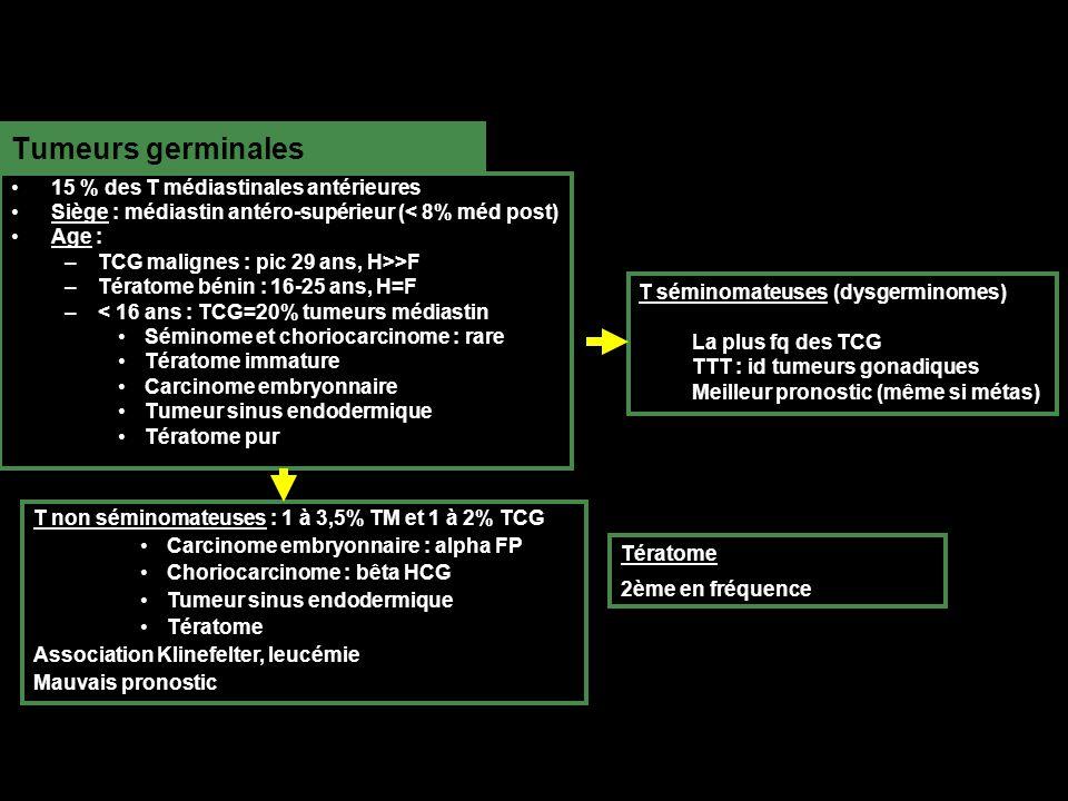 Tumeurs germinales 15 % des T médiastinales antérieures Siège : médiastin antéro-supérieur (< 8% méd post) Age : –TCG malignes : pic 29 ans, H>>F –Tératome bénin : 16-25 ans, H=F –< 16 ans : TCG=20% tumeurs médiastin Séminome et choriocarcinome : rare Tératome immature Carcinome embryonnaire Tumeur sinus endodermique Tératome pur T non séminomateuses : 1 à 3,5% TM et 1 à 2% TCG Carcinome embryonnaire : alpha FP Choriocarcinome : bêta HCG Tumeur sinus endodermique Tératome Association Klinefelter, leucémie Mauvais pronostic T séminomateuses (dysgerminomes) La plus fq des TCG TTT : id tumeurs gonadiques Meilleur pronostic (même si métas) Tératome 2ème en fréquence