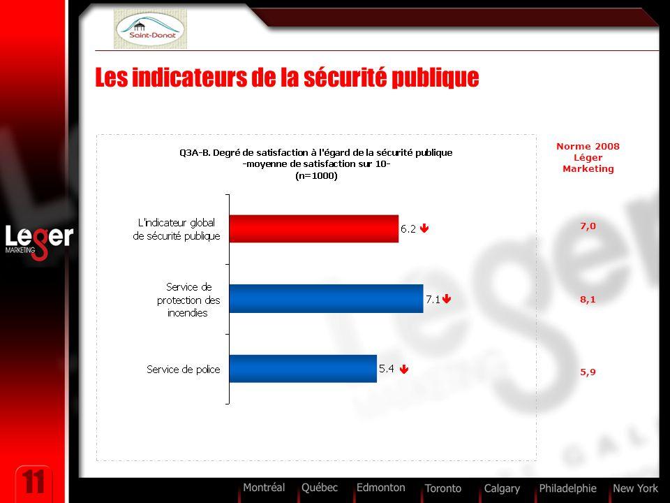 11 Les indicateurs de la sécurité publique Norme 2008 Léger Marketing 7,0 8,1 5,9   