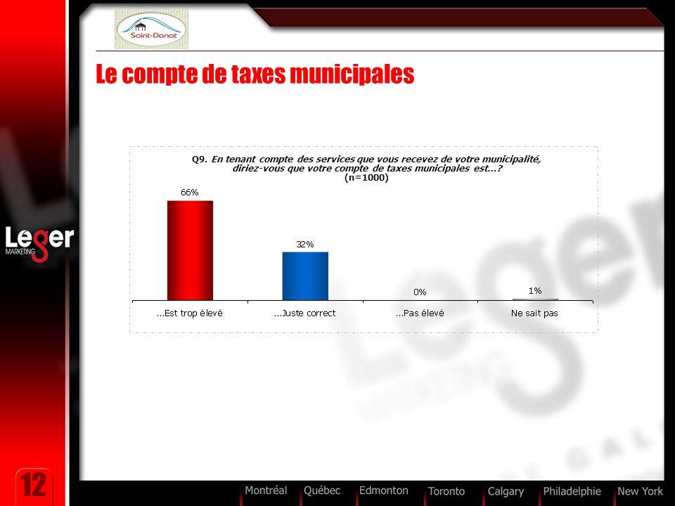 12 Le compte de taxes municipales Q9. En tenant compte des services que vous recevez de votre municipalité, diriez-vous que votre compte de taxes muni