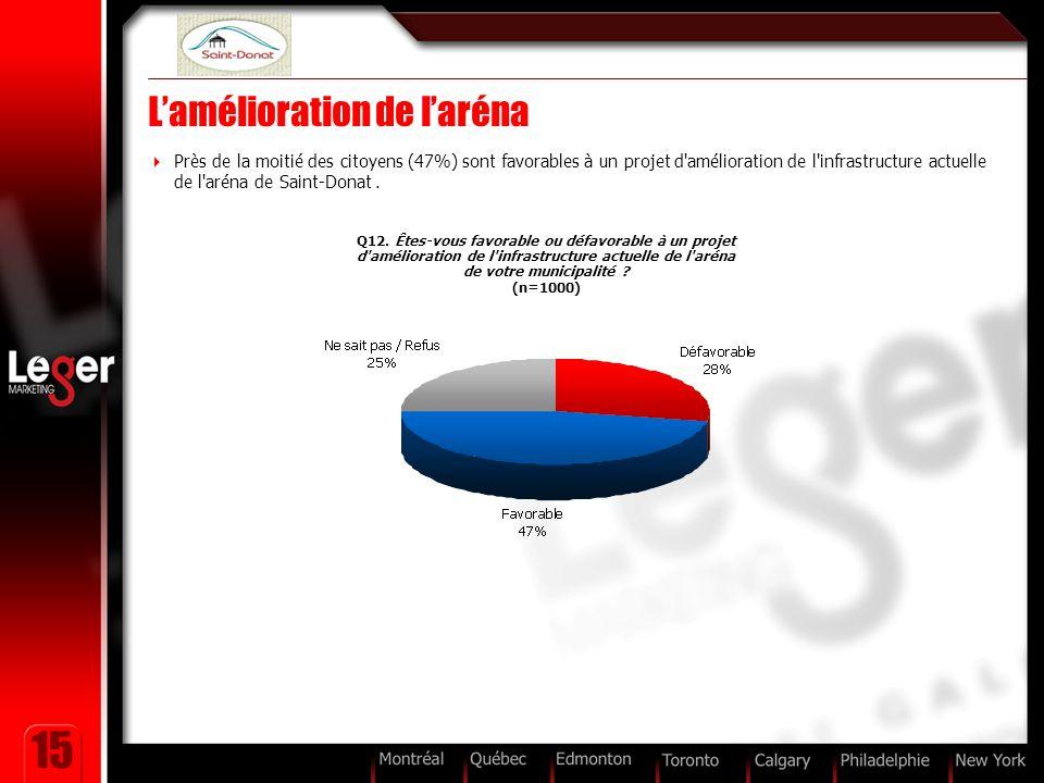 15 L'amélioration de l'aréna  Près de la moitié des citoyens (47%) sont favorables à un projet d'amélioration de l'infrastructure actuelle de l'aréna