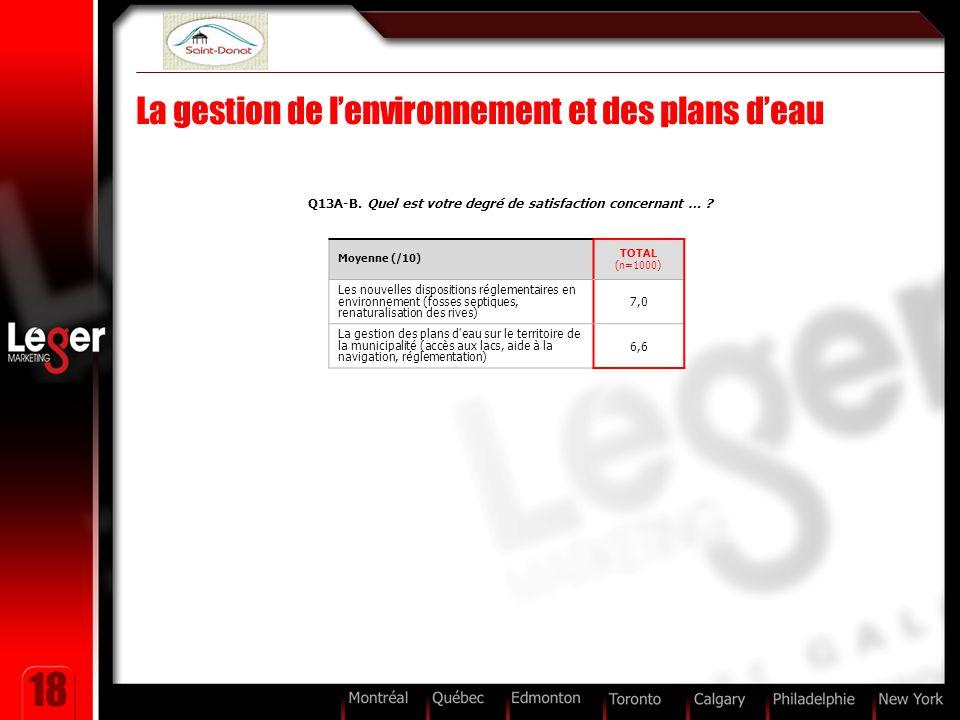 18 La gestion de l'environnement et des plans d'eau Q13A-B. Quel est votre degré de satisfaction concernant … ? Moyenne (/10) TOTAL (n=1000) Les nouve