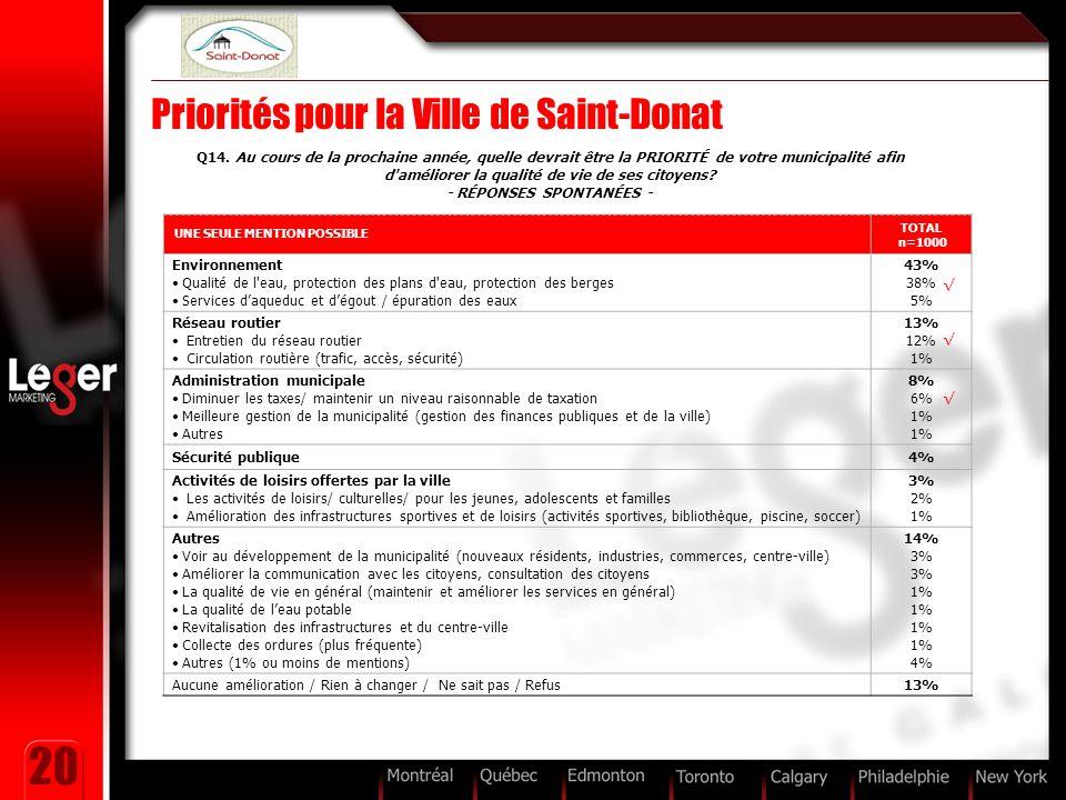 20 Priorités pour la Ville de Saint-Donat UNE SEULE MENTION POSSIBLE TOTAL n=1000 Environnement Qualité de l'eau, protection des plans d'eau, protecti