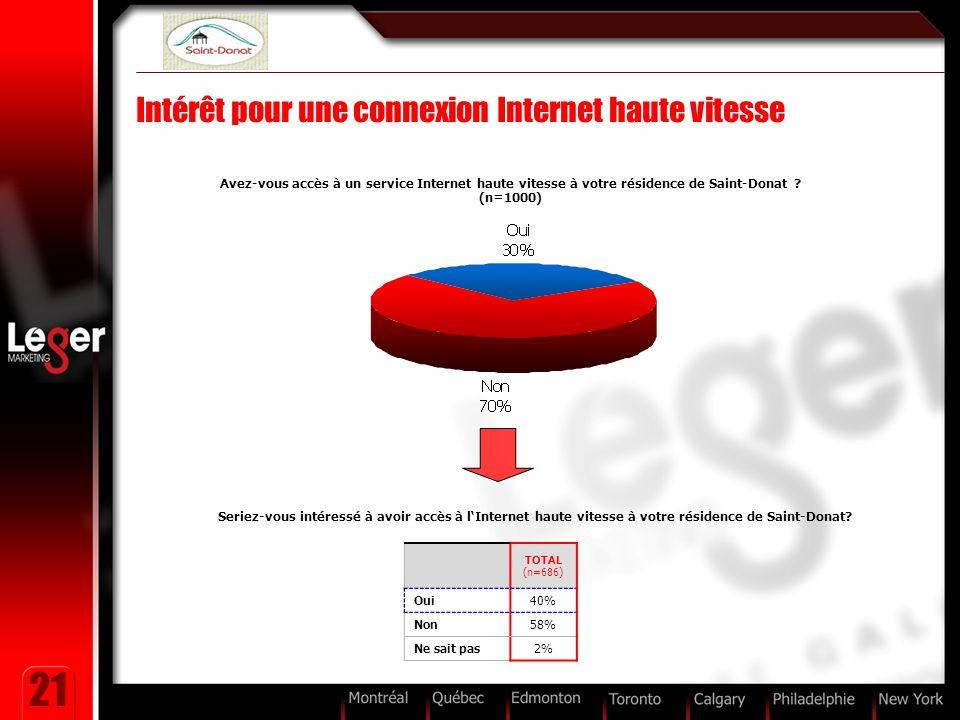 21 Intérêt pour une connexion Internet haute vitesse Avez-vous accès à un service Internet haute vitesse à votre résidence de Saint-Donat ? (n=1000) T