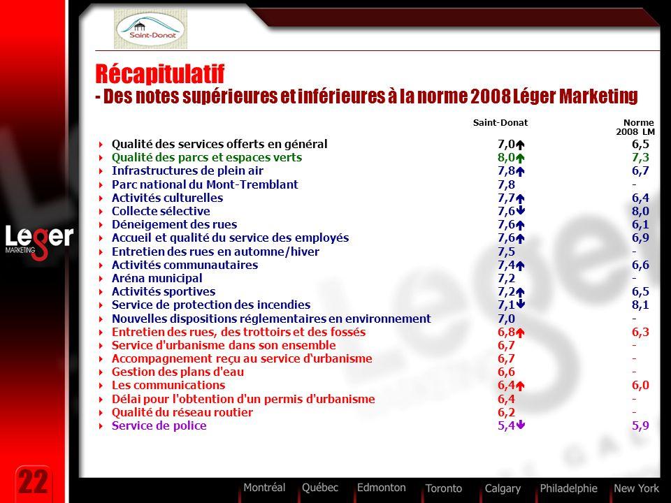 22 Récapitulatif - Des notes supérieures et inférieures à la norme 2008 Léger Marketing Saint-Donat Norme 2008 LM  Qualité des services offerts en gé