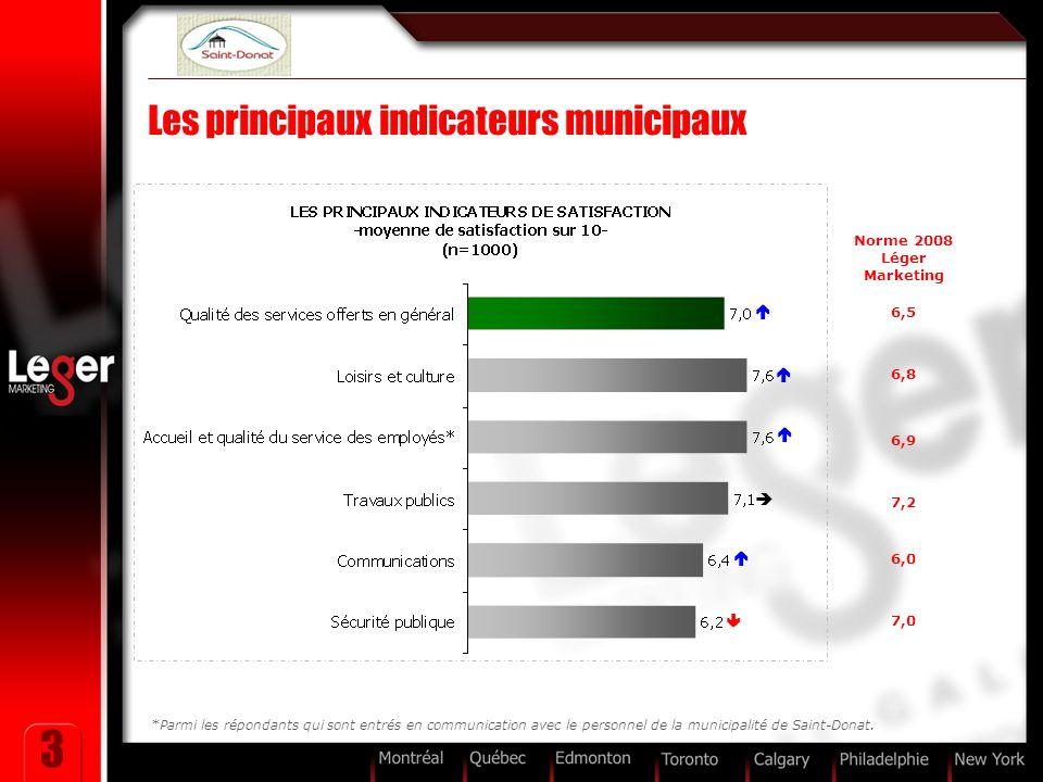 3 Les principaux indicateurs municipaux Norme 2008 Léger Marketing 6,5 6,8 6,9 7,2 6,0 7,0      *Parmi les répondants qui sont entrés en communic