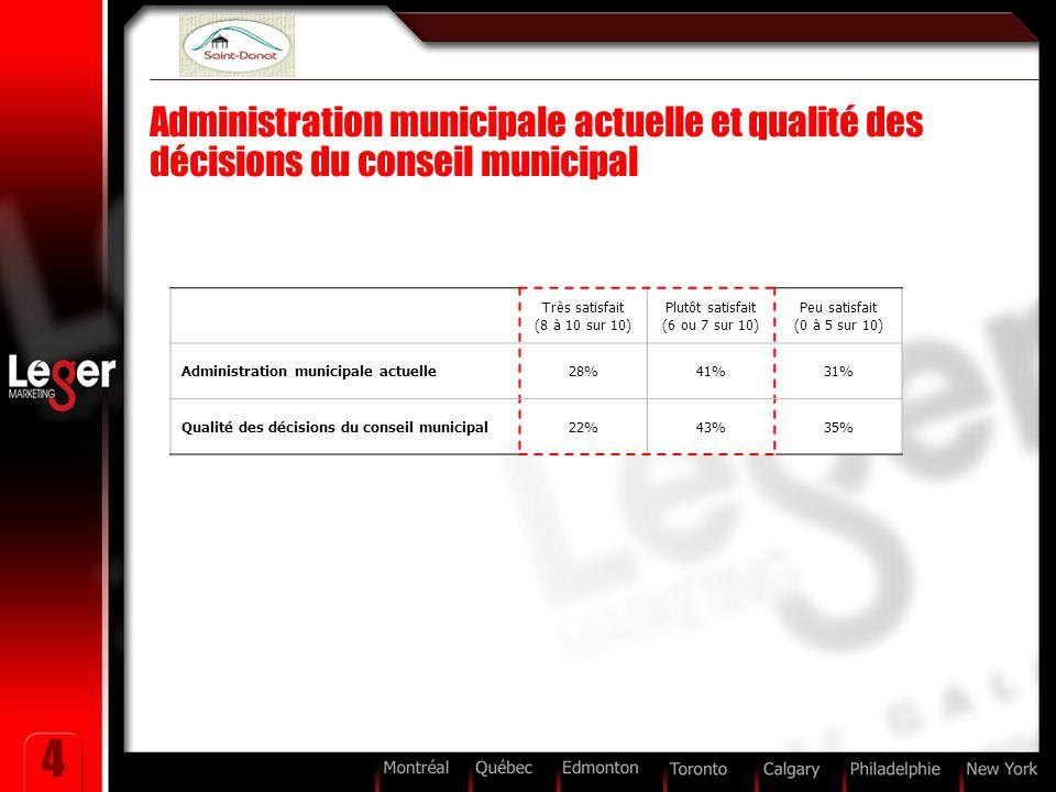 4 Administration municipale actuelle et qualité des décisions du conseil municipal Très satisfait (8 à 10 sur 10) Plutôt satisfait (6 ou 7 sur 10) Peu