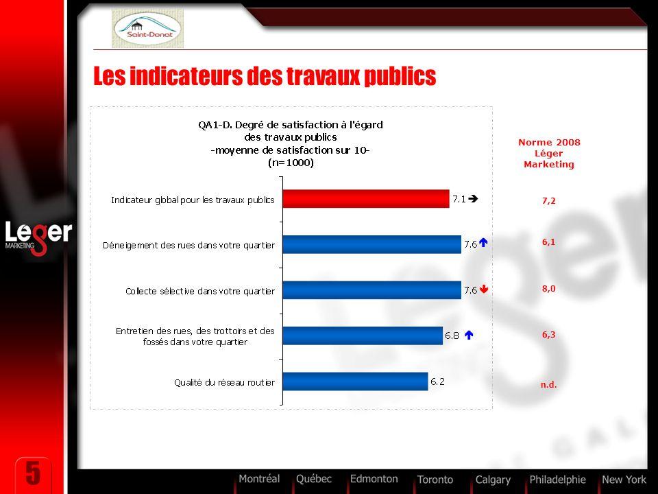 5 Les indicateurs des travaux publics Norme 2008 Léger Marketing 7,2 6,1 8,0 6,3 n.d.    
