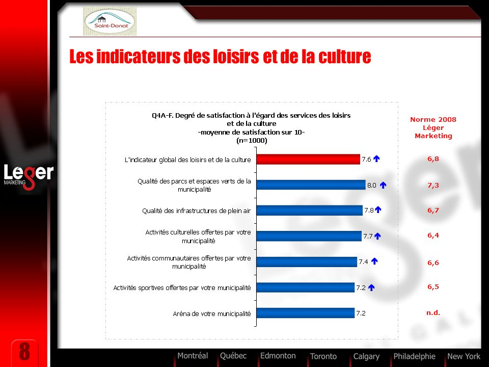 8 Les indicateurs des loisirs et de la culture Norme 2008 Léger Marketing 6,8 7,3 6,7 6,4 6,6 6,5 n.d.      