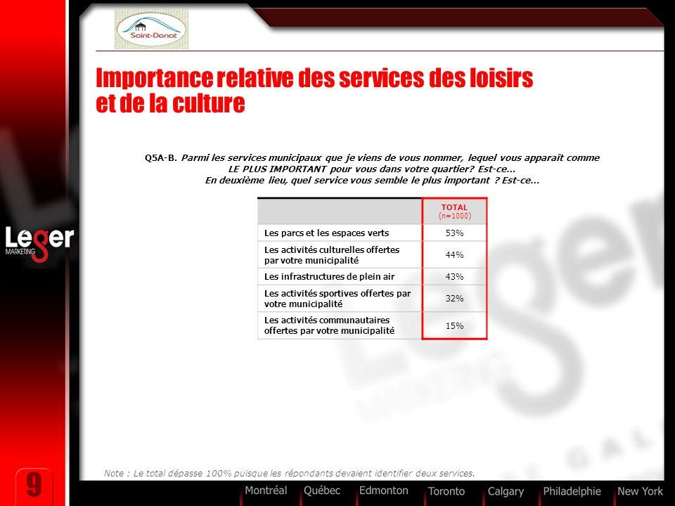9 TOTAL (n=1000) Les parcs et les espaces verts53% Les activités culturelles offertes par votre municipalité 44% Les infrastructures de plein air43% L