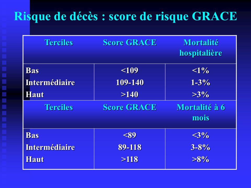 Risque de décès : score de risque GRACETerciles Score GRACE Mortalité hospitalière BasIntermédiaireHaut<109109-140>140<1%1-3%>3% Terciles Score GRACE