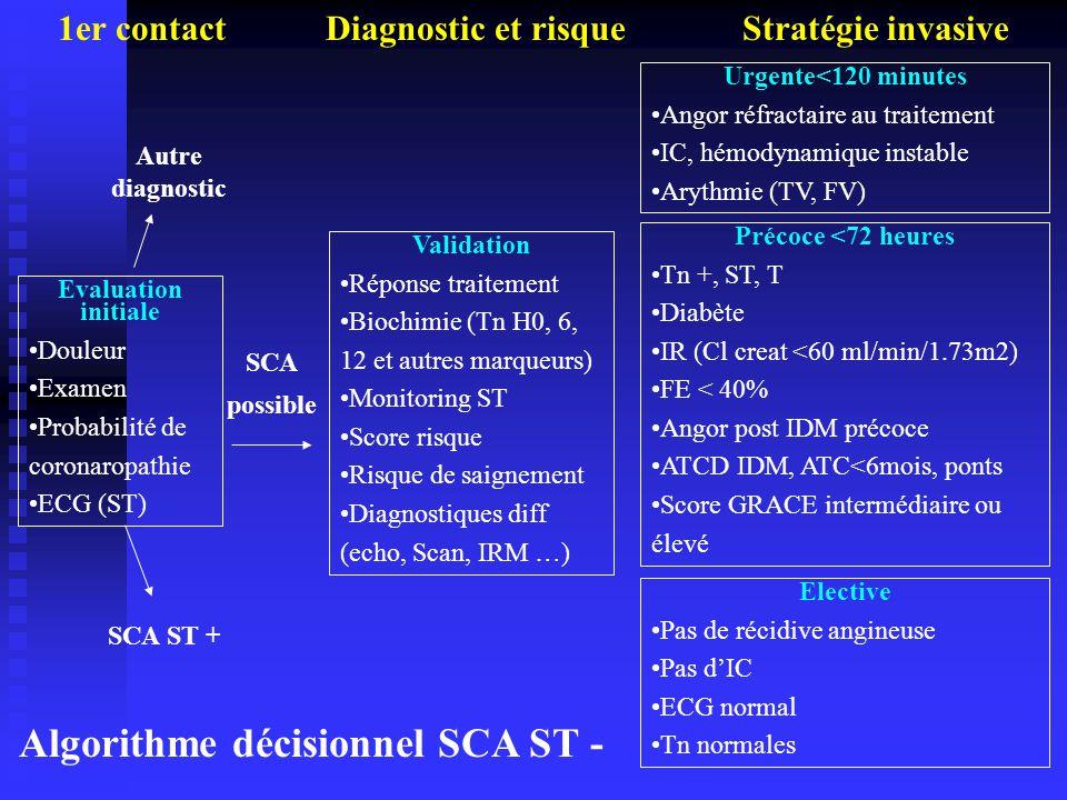 Evaluation initiale Douleur Examen Probabilité de coronaropathie ECG (ST) Validation Réponse traitement Biochimie (Tn H0, 6, 12 et autres marqueurs) M