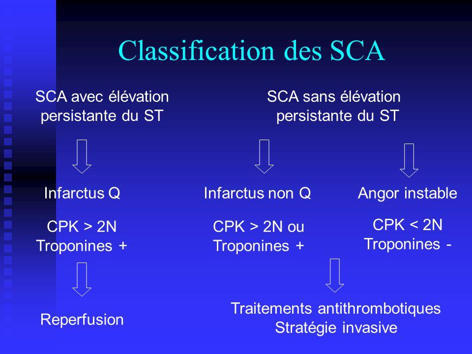 Classification des SCA SCA avec élévation persistante du ST SCA sans élévation persistante du ST Infarctus QInfarctus non QAngor instable CPK > 2N Tro