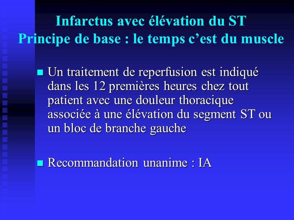 Infarctus avec élévation du ST évolutif traitement de REPERFUSION IA Prise en charge dans un centre avec capacité d'angioplastie 1aire 24/24H et équipe entrainée ANGIOPLASTIE PRIMAIRE Prise en charge SAMU et/ou en dehors d'un centre avec capacité d'angioplastie 1aire 24/24H et équipe entrainée Infarctus < 2 heuresInfarctus > 2 heures PCM-PCB < 90 minutes PCM-PCB > 90 minutes PCM-PCB > 120 minutes PCM-PCB < 120 minutes THROMBOLYSE (pre-hospitalière) ANGIOPLASTIE DE SAUVETAGE Choc et CI thrombolyse ANGIOPLASTIE REGLEE précoce IB IA IIaAIIbB IA