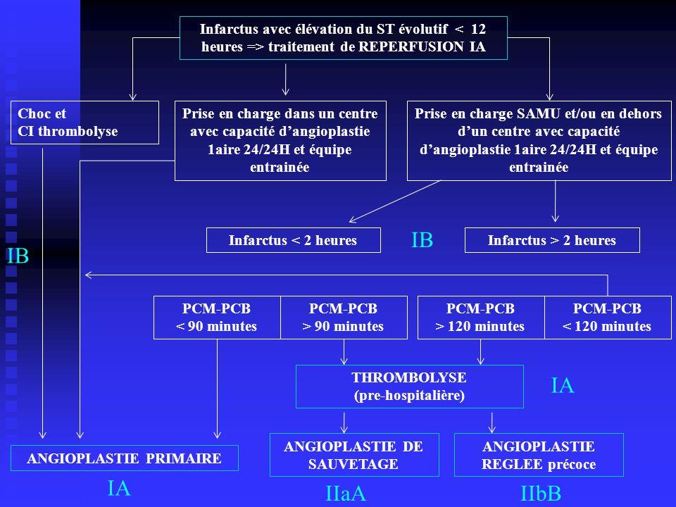Infarctus avec élévation du ST évolutif traitement de REPERFUSION IA Prise en charge dans un centre avec capacité d'angioplastie 1aire 24/24H et équip