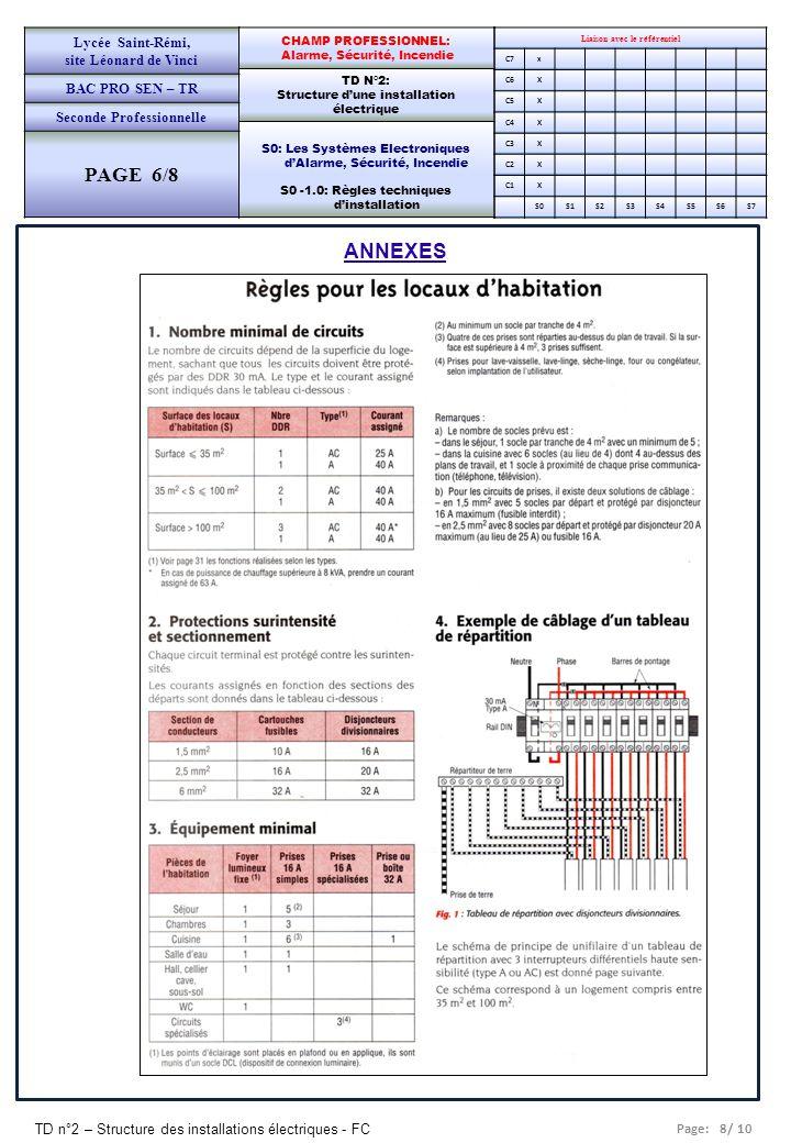 Page: 8/ 10 TD n°2 – Structure des installations électriques - FC Liaison avec le référentiel C7x C6X C5X C4X C3X C2X C1X S0S1S2S3S4S5S6S7 CHAMP PROFE