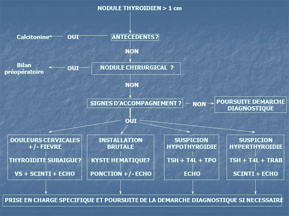 NODULE THYROIDIEN > 1 cm SIGNES D'ACCOMPAGNEMENT .