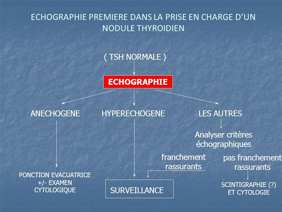 ECHOGRAPHIE PREMIERE DANS LA PRISE EN CHARGE D'UN NODULE THYROIDIEN ECHOGRAPHIE ANECHOGENE HYPERECHOGENE LES AUTRES PONCTION EVACUATRICE +/- EXAMEN CYTOLOGIQUE SCINTIGRAPHIE (?) ET CYTOLOGIE SURVEILLANCE ( TSH NORMALE ) Analyser critères échographiques franchement rassurants pas franchement rassurants