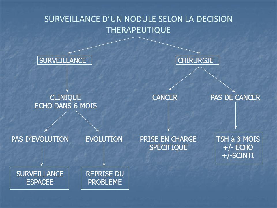 SURVEILLANCE D'UN NODULE SELON LA DECISION THERAPEUTIQUE SURVEILLANCECHIRURGIE CLINIQUE ECHO DANS 6 MOIS PAS D'EVOLUTIONEVOLUTION SURVEILLANCE ESPACEE REPRISE DU PROBLEME CANCERPAS DE CANCER PRISE EN CHARGE SPECIFIQUE TSH à 3 MOIS +/- ECHO +/-SCINTI