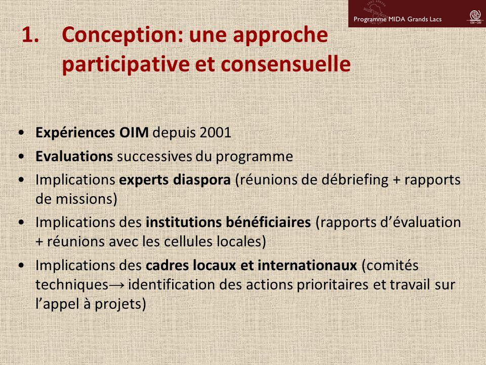 1.Conception: une approche participative et consensuelle Expériences OIM depuis 2001 Evaluations successives du programme Implications experts diaspor