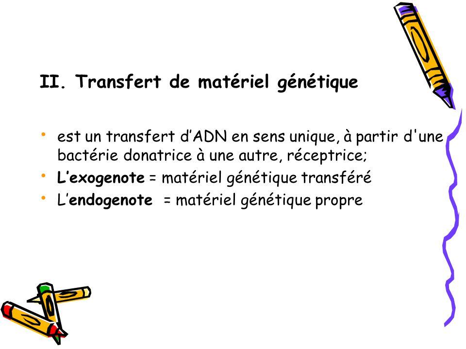 II. Transfert de matériel génétique est un transfert d'ADN en sens unique, à partir d'une bactérie donatrice à une autre, réceptrice; L'exogenote = ma