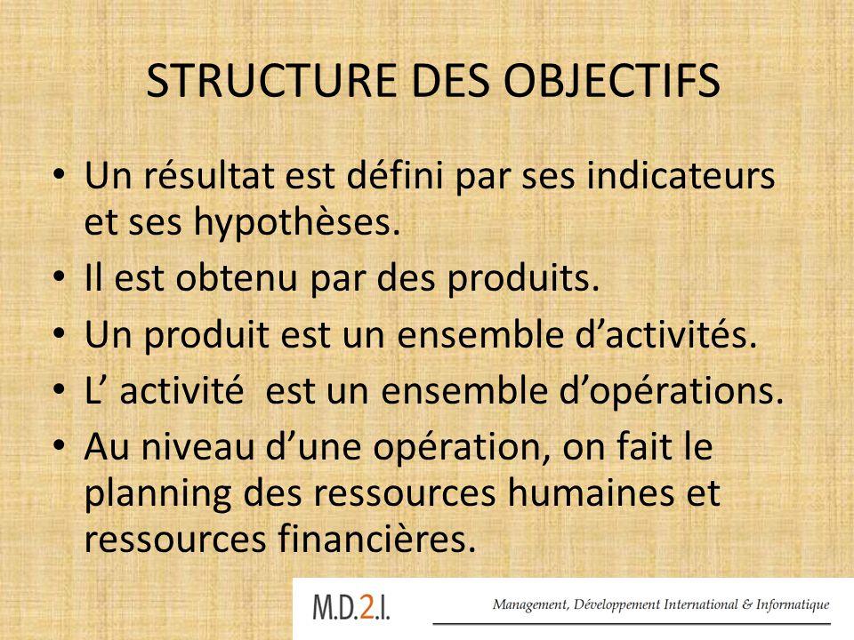 STRUCTURE DES OBJECTIFS Un résultat est défini par ses indicateurs et ses hypothèses. Il est obtenu par des produits. Un produit est un ensemble d'act