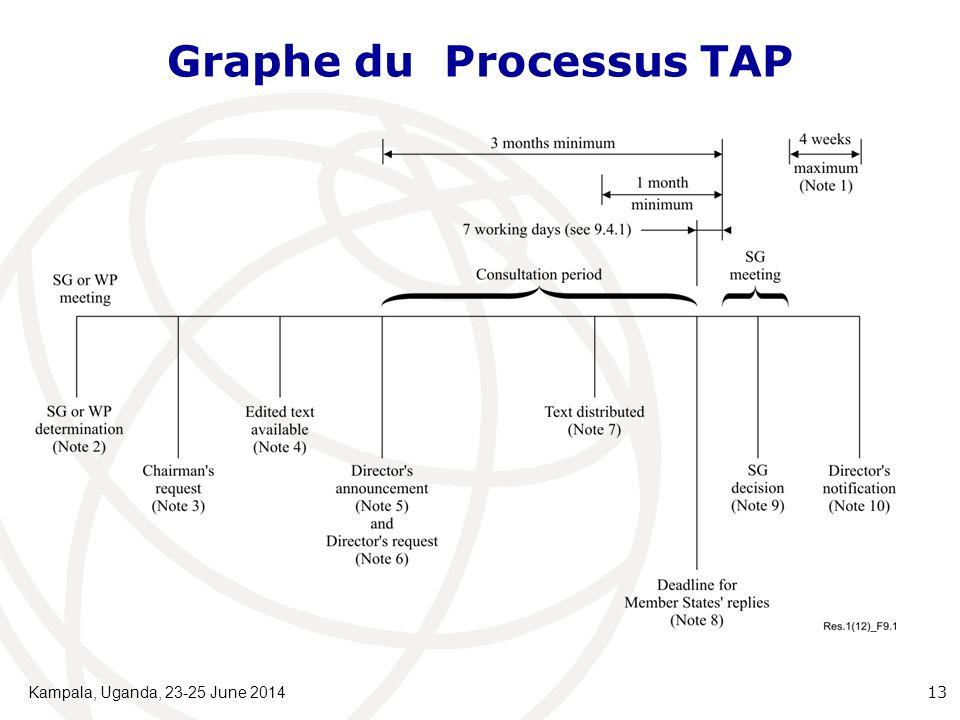 Graphe du Processus TAP Kampala, Uganda, 23-25 June 2014 13