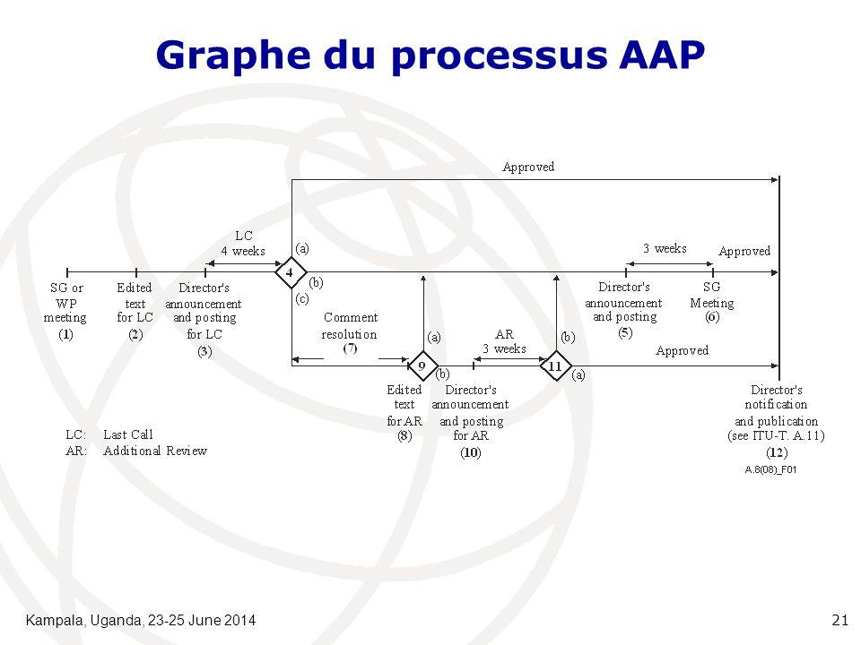 Graphe du processus AAP Kampala, Uganda, 23-25 June 2014 21