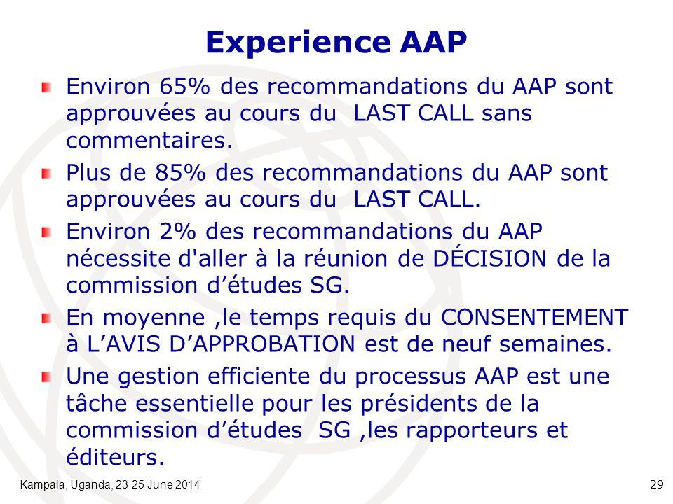 Experience AAP Environ 65% des recommandations du AAP sont approuvées au cours du LAST CALL sans commentaires. Plus de 85% des recommandations du AAP