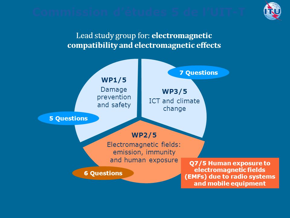 Committed to connecting the world Commission d'études 5 de l'UIT-T WP1/5 Damage prevention and safety WP2/5 Electromagnetic fields: emission, immunity and human exposure WP3/5 ICT and climate change 5 Questions 6 Questions 7 Questions Q7/5 Human exposure to electromagnetic fields (EMFs) due to radio systems and mobile equipment Lead study group for: electromagnetic compatibility and electromagnetic effects