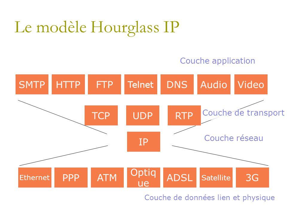 Le modèle Hourglass IP Couche réseau PPP ATM Optiq ue ADSL Satellite 3G Ethernet IP UDPTCPHTTP FTP Telnet DNS SMTPAudio Video RTP Couche de données li